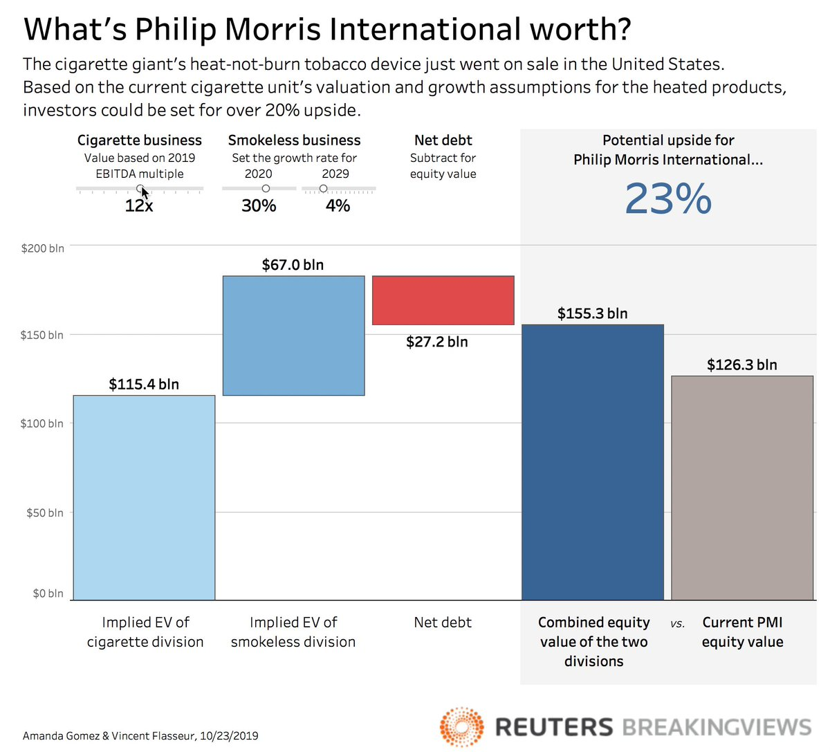 Philip Morris International's heat-not-burn tobacco device just went on sale in the U.S. Based on the current cigarette unit's valuation and growth assumptions for the heated products, investors could be set for more than 20% upside. @alpgomez https://t.co/P4w7AOOJtv https://t.co/6EbDbIc3Zs