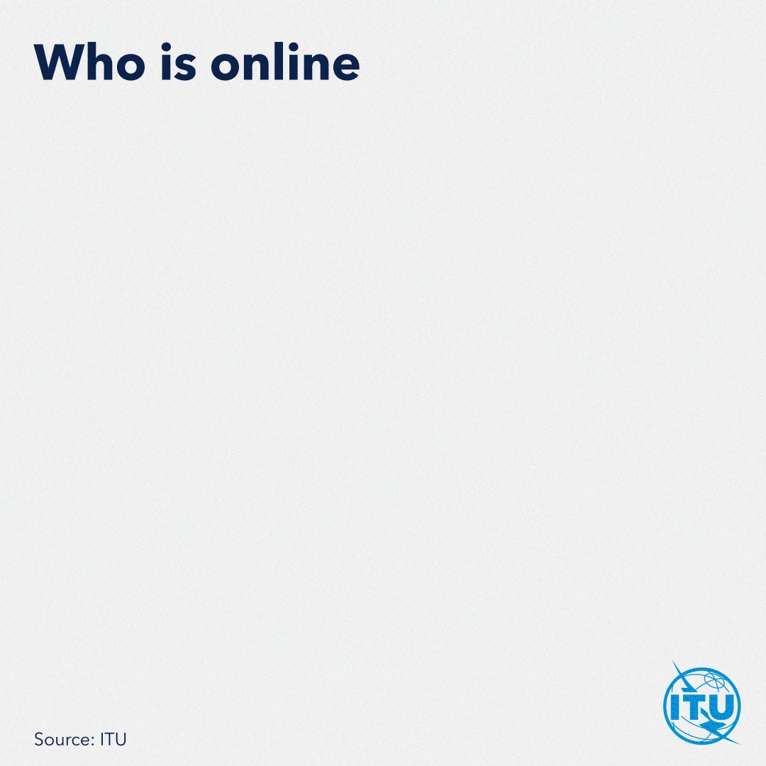 Women continue to lag behind men in access to digital technologies. This should be a cause of concern to all of us.We must all work harder to close the gender digital divide and ensure equality in Internet use for women & girls. http://bit.ly/2CbJwhX