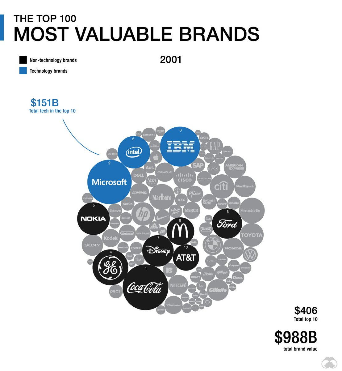 An animation of the most valuable brands show the #DigitalTransformation impact in business https://www.visualcapitalist.com/technology-companies-eating-brand/… #Blockchain #IIoT #IoT #AI #DX #ArtificialIntelligence #BigData #Analytics #DataScience #Infographics #MachineLearning #CyberSecurity #Industry40
