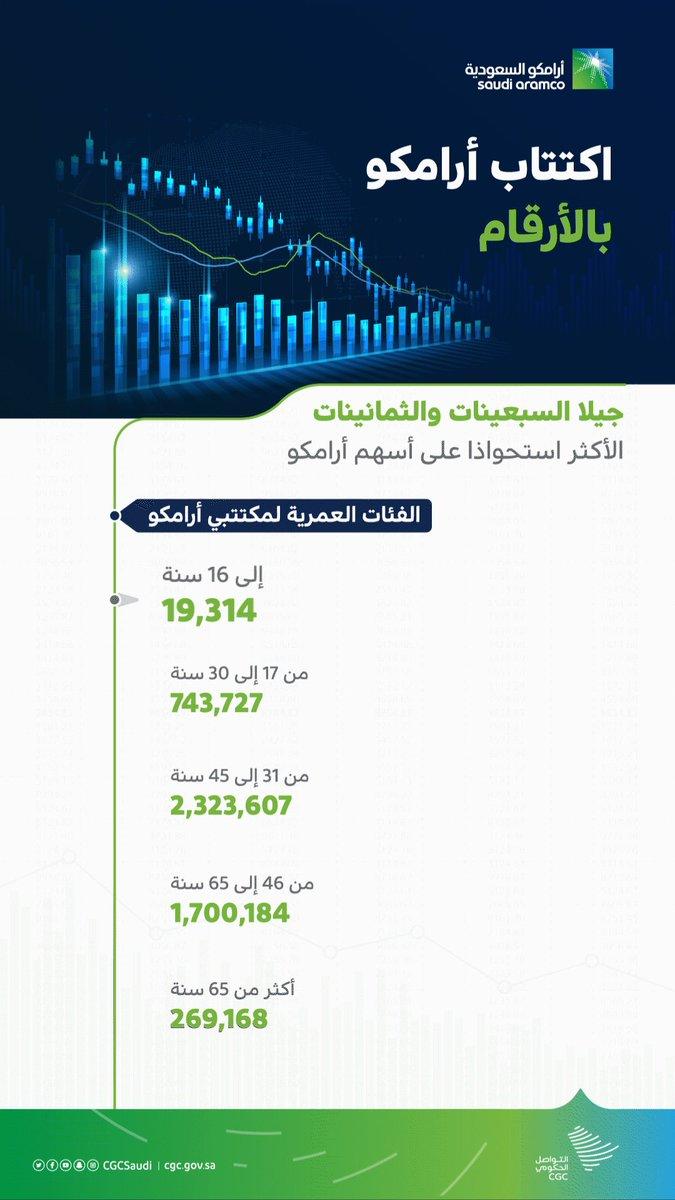 @CGCSaudi's photo on Saudi Aramco