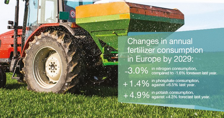 Image for the Tweet beginning: How will #farming and #fertilizer