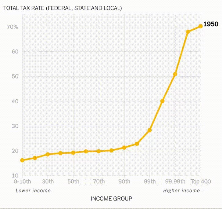Watch how the ultra-wealthy in America gradually raised the taxes of the poor and eventually bent the curve downward until they paid the lowest tax rate of all