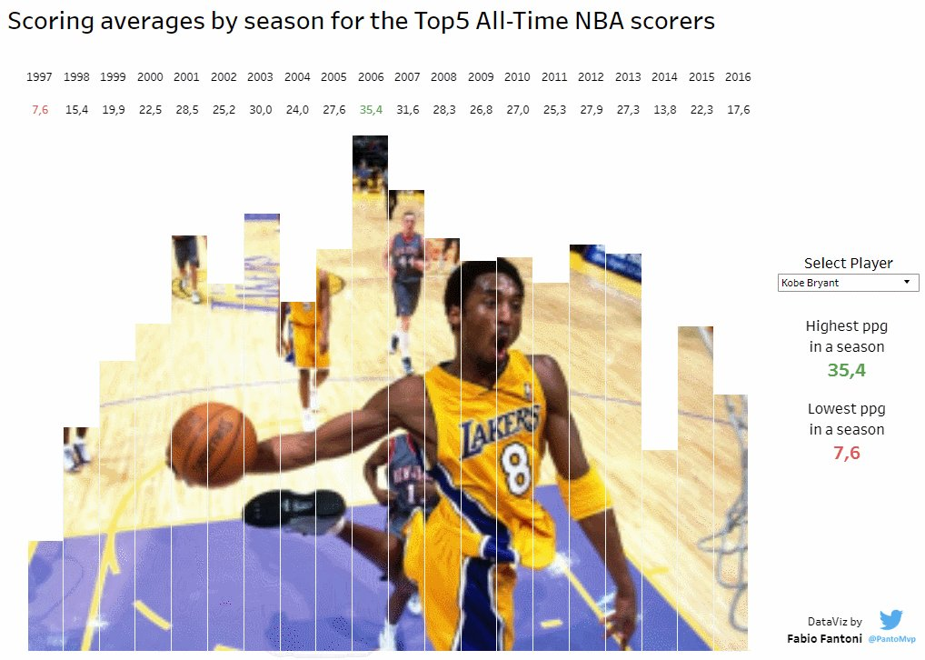 """Inspired by @Tableau_Magic post with @thoang1000 explaining how to use create a """"filled barchart"""", I've just added a parameter to change the """"filling image""""  Scoring avg for the top5 all-time nba scorers  https://t.co/oyWhbvNxw2  #tableau #nbatipo #datafam #nba @tableaupublic https://t.co/KiY8X1jLq8"""