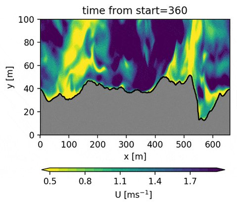 Paper alert! We show the effects of debris on energy available for melt with a turbulence-resolving model at 1m resolution (!). Check it out: https://t.co/YpJd4u2f1f. With @Chiel1982 @rugpundits @immerzeel @EGU_TC #Turbulence #debris #microhh