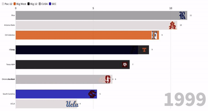 RT @CollegeBallNat: Since 1999, these schools have produced the most #MLBDraft picks 👇 https://t.co/OXq9ZqjW8f