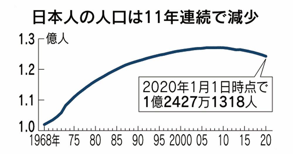 2020年1月時点の日本人は1億2427万人と前年から過去最大の50万人減、外国人は7.5%増え過去最多の286万6715人。日本人が増えたのは東京、神奈川、沖縄の3都県だけ。総務省の人口動態調査です。▶日本人、1億2427万人に 過去最大の50万人減少