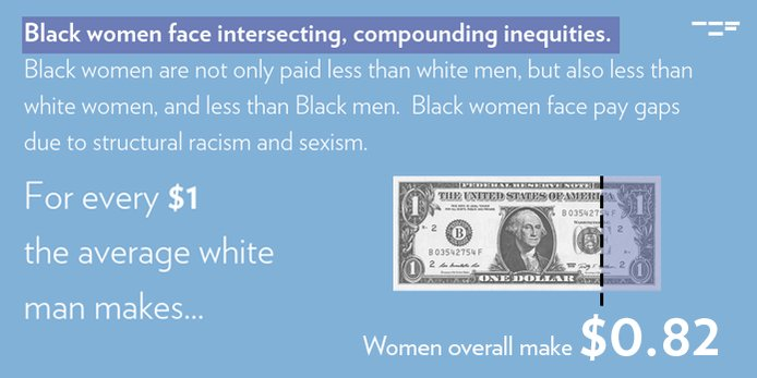 Image for the Tweet beginning: Black women lose almost 𝟏