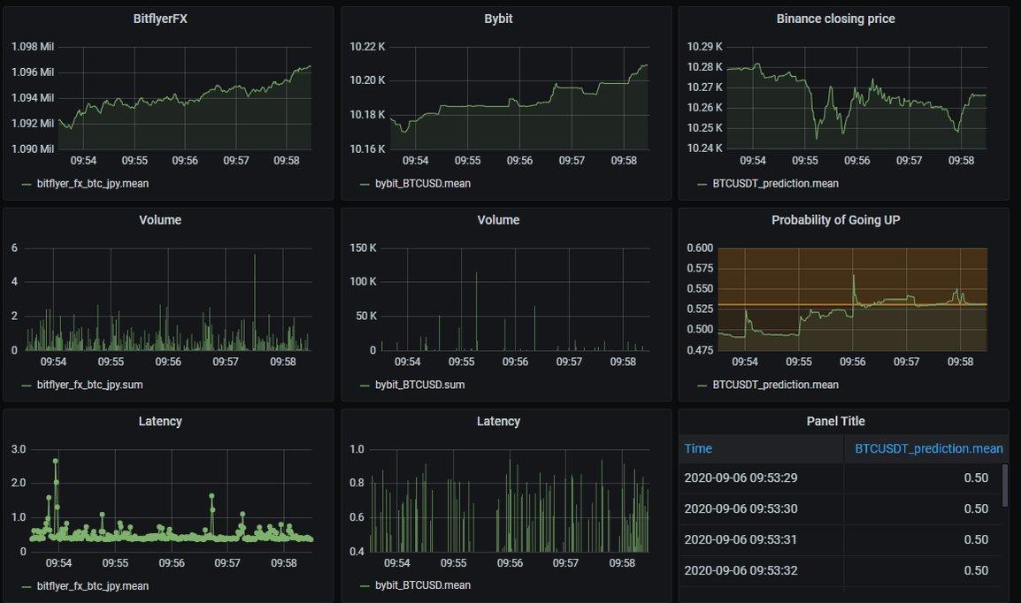 【grafanaと機械学習】先日紹介したgrafanaで仮想通貨の価格予測監視ツールを作成してみました。他にもたくさんの視覚化のためのパネルがございます☺下の例では、2段目の右に上昇確率を計算しているのですが、1秒おきに視覚化して、シグナルと取引所の価格の動向を監視したりしています☺