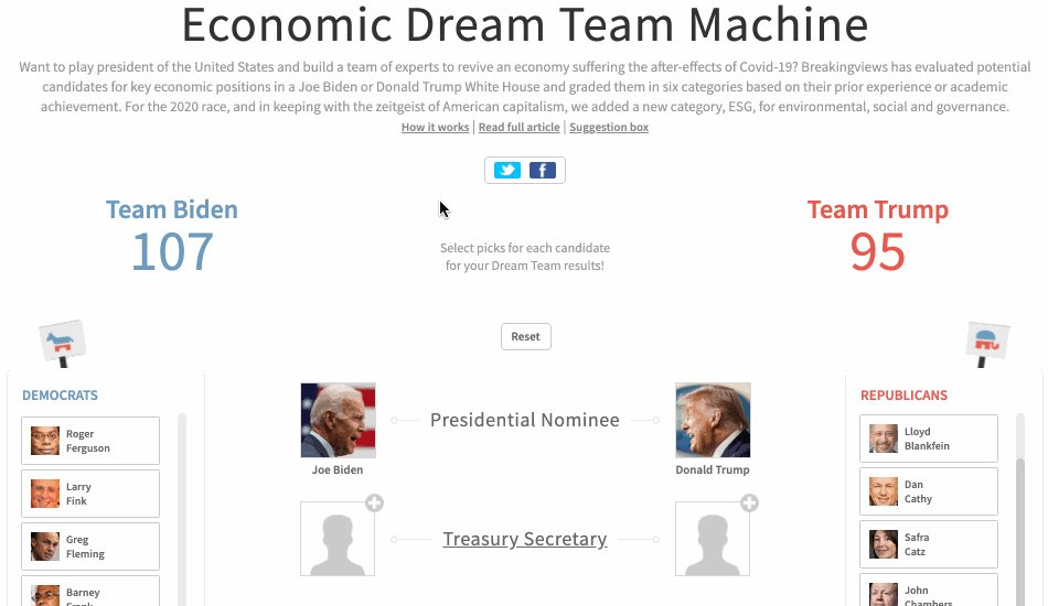 The new U.S. president will need a team of experienced aides providing sound advice to help him nurse the economy back to health, writes @GinaChon. Read the view and build your own line-up with the new Economic Dream Team Machine from @Breakingviews: https://t.co/FlFo5YHv55 https://t.co/IlAC8dMA2j