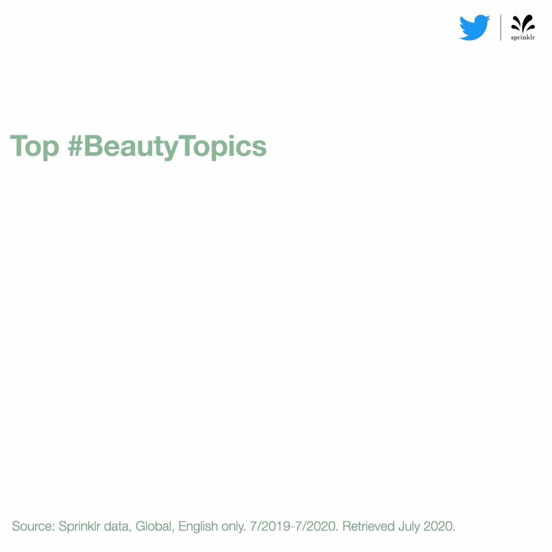 The hottest topics on #BeautyTwitter are makeup and skincare.