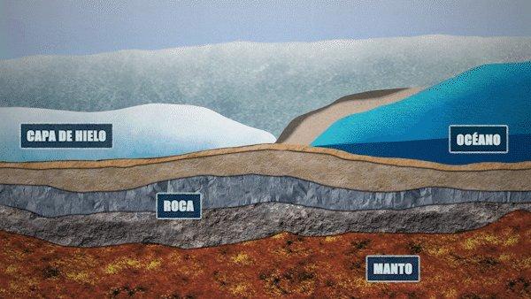 Los glaciares y las capas de hielo son pesados y hacen que la tierra por debajo de ellos se compacte. Cuando los glaciares retroceden, el suelo se recupera lentamente. En este momento, la tierra todavía se está recuperando del hielo que se retiró empezando hace unos 20.000 años. https://t.co/EWdRlLuday
