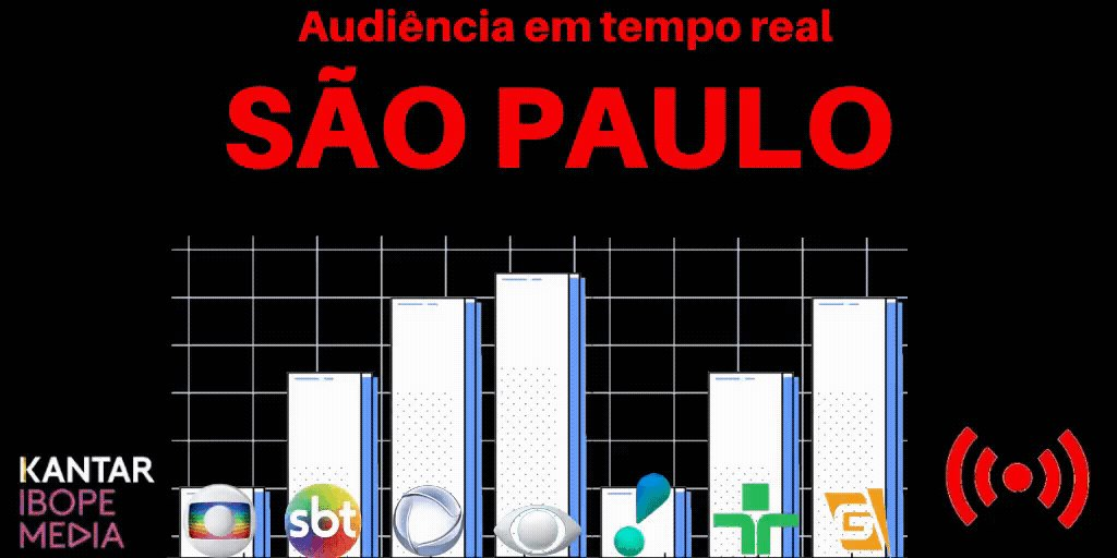 23h50:  Record #AFazenda 17.5 Globo #TheVoiceBrasil 13.5 SBT #APraçaÉNossa 5.3 Band #DebateNaBand 2.3  #TheVoice #Afazenda12 #EliminaçãoAFazenda  Via @LC_tv