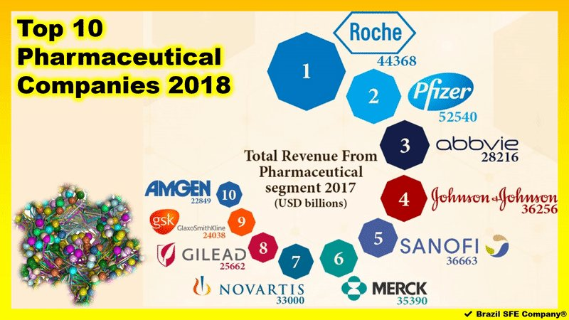 #COMPARTILHE #DÊLIKE  RELEMBRE Top10 Pharmaceutical Companies 2018 ✔ Brazil SFE Company® | Bernardes®  #Amgen #Gilead #GSK #GlaxoSmithKline #IndústriaFarmacêutica #JJ #Merck #MSD #Novartis #Pharmaceutical #P&D #Pfizer #Roche #Sanofi #Top10