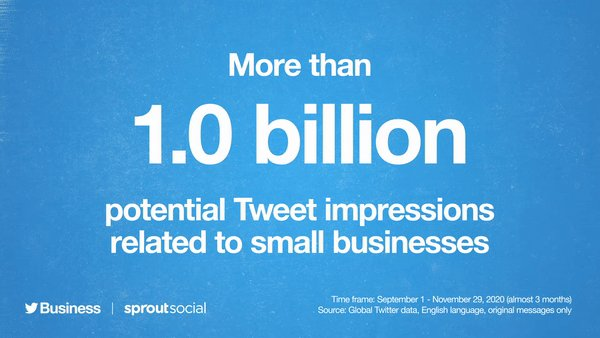 The small business conversation reaches a huge audience with over 23 billion impressions. Be a good neighbor and shop small this season. 💙