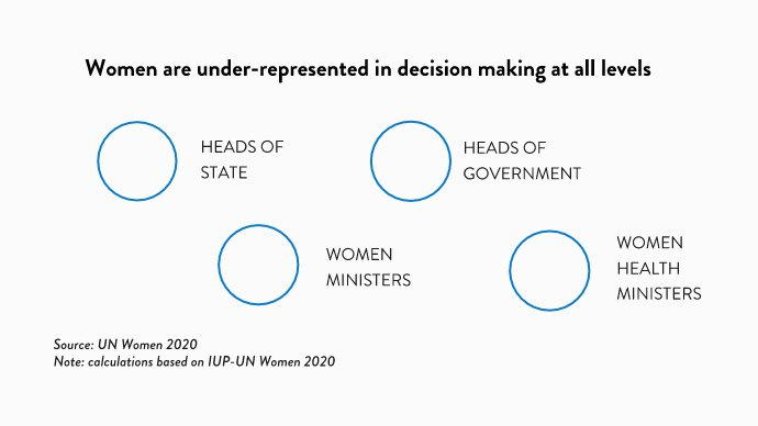 Replying to @unfoundation: No matter how you look at the data, women are still underrepresented in decision making at ALL levels.  Here's what our experts want to see in the fight to make girls and women #EqualEverywhere next year: