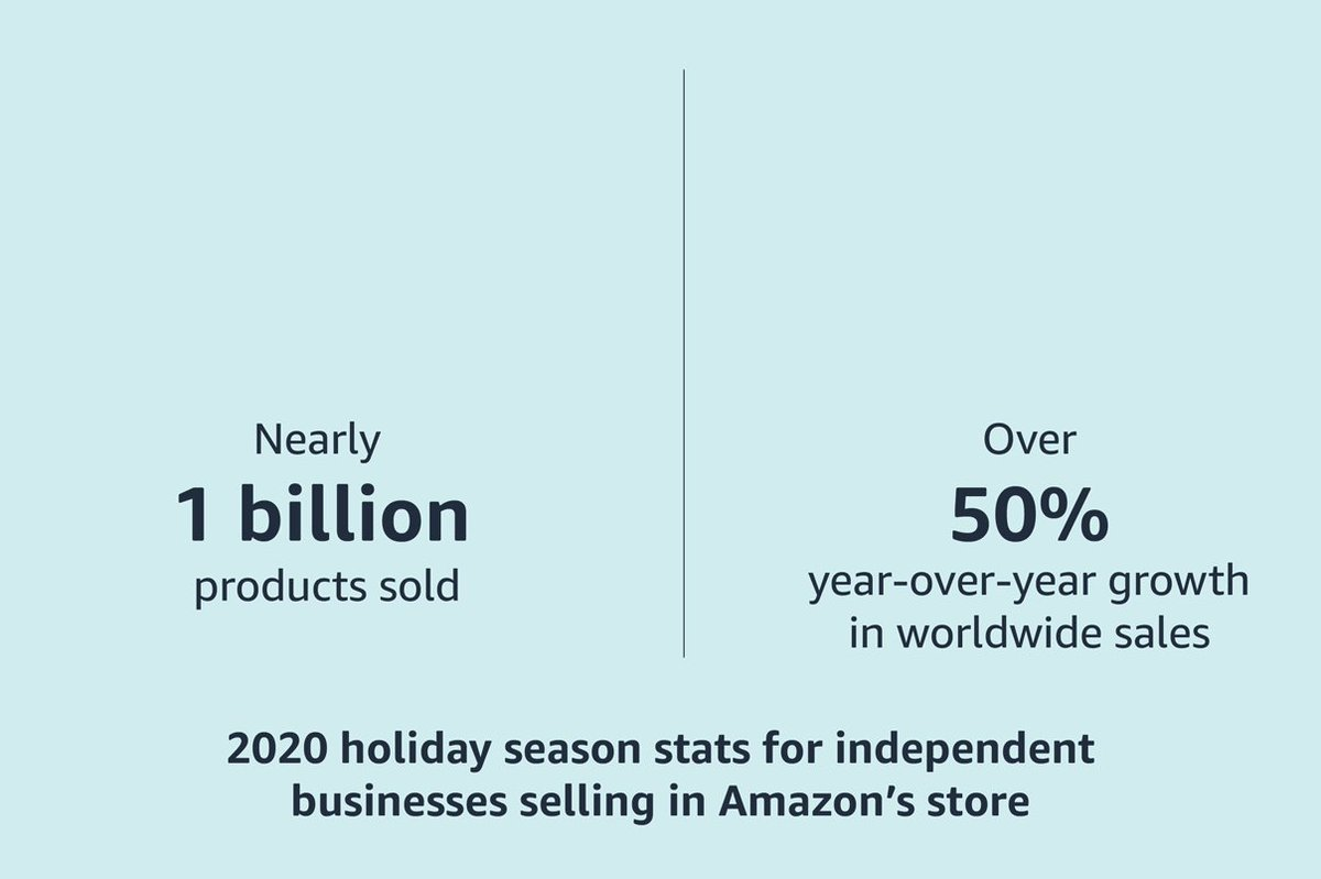 As the year comes to a close, we're looking back at some of the smiles that Amazonians and our partners were able to deliver throughout 2020. 📦   Learn more: