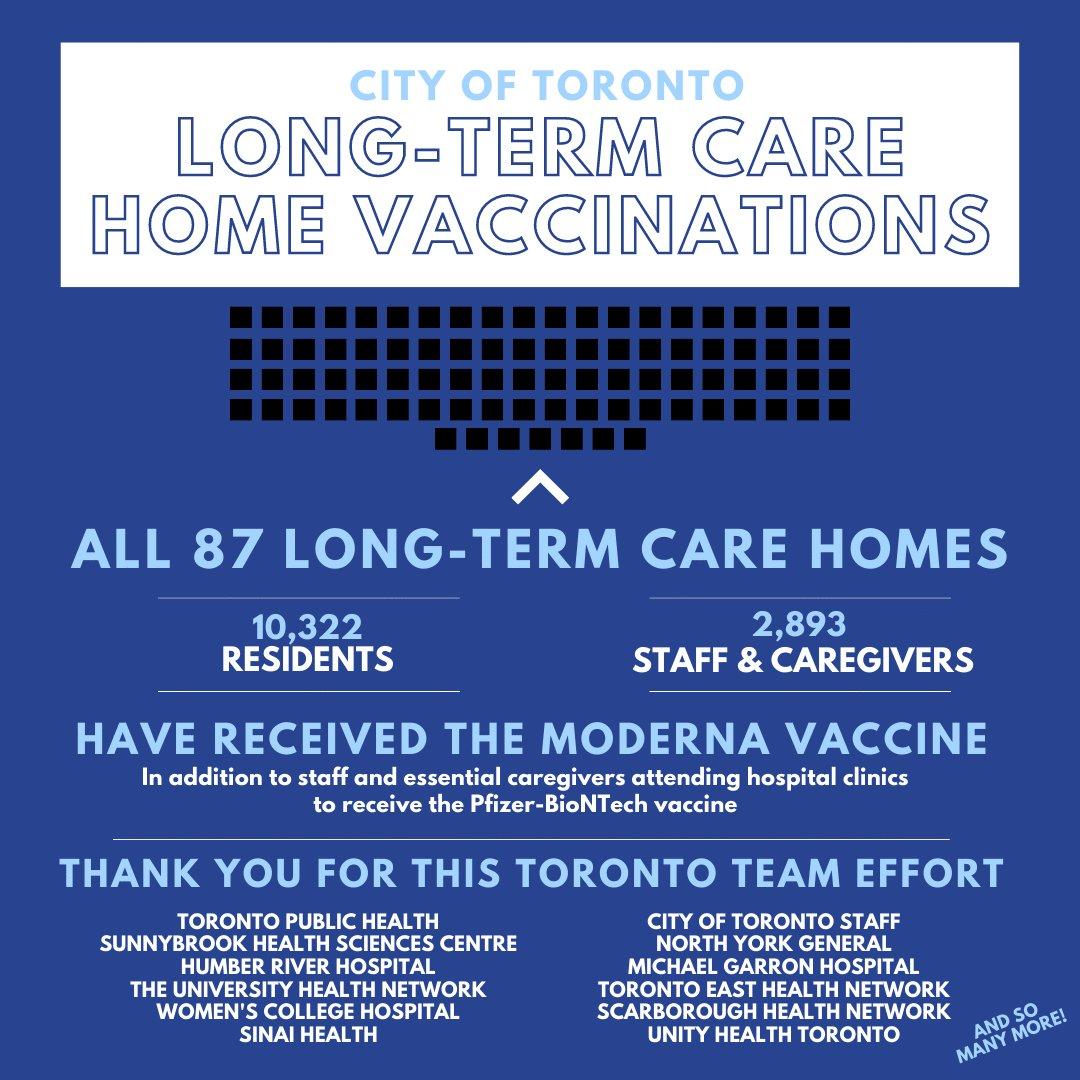Toronto answered the Province's call to help vaccinate all long-term care homes in the city.   We did it in 9 days (6 days ahead of schedule!).   The team effort was remarkable. Thank you to everyone who had a hand in protecting our most vulnerable.