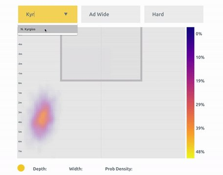 Excited to announce return impact maps for exploring the serve return patterns of top #atptour players. This d3 tool is built on top of a plus-minus model of first return impact that adjusts for server and context. Explore and read more here