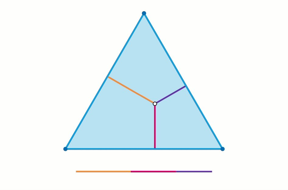 Viviani's Theorem: The sum of the distances from any interior point to the sides of an equilateral triangle equals the length of the triangle's altitude  #math #science #iteachmath #mtbos #visualization #elearning #geometry