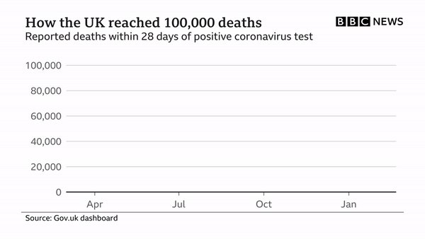 In less than a year, the UK has recorded more than 100,000 coronavirus deaths, and more than 3.6 million confirmed Covid cases