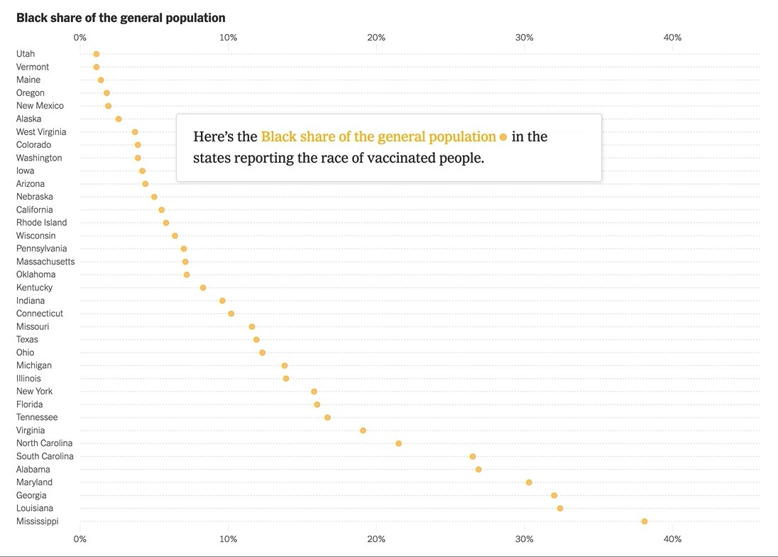 Every state has a gap between the Black share of the overall population and the vaccinated population. https://t.co/TRP3idQpXL