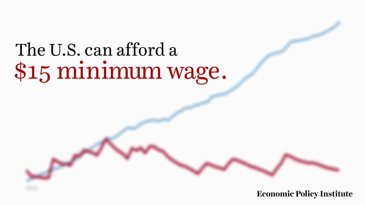 If wages had kept pace with productivity gains over the last 70 years, the current minimum wage would be more than $22 an hour.  $15 an hour is the floor, not the ceiling, of what working Americans deserve. https://t.co/oTbnLPwvEn
